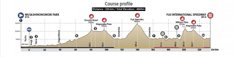 男子ロードレースコース標高図。山岳ポイントが5つ登場する