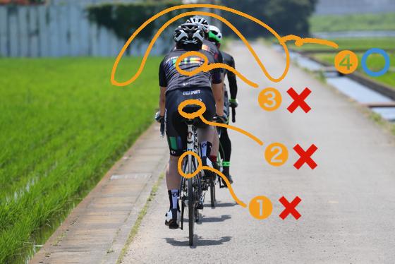 怖がって前走者の①タイヤ、②お尻、③背中を見るのはNG。大切なのは④前走者のさらに前方の景色全体を見ることだ