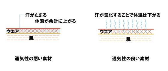 ウェアの通気性についてシンプルに示した図