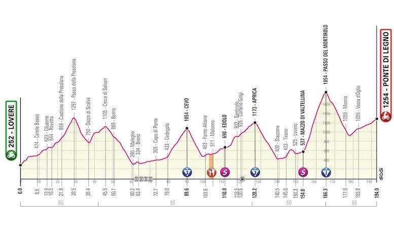 第16ステージの新しいコースマップ。距離は194kmに短縮する (MAP : RCS Sport)