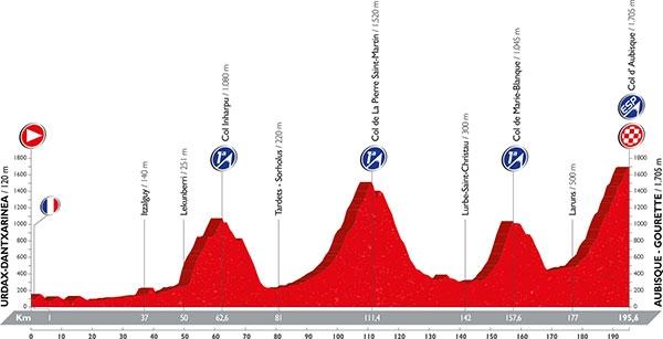 最も注目されているオービスク山頂ゴールの第14ステージのレイアウト(MAP: Unipublic)