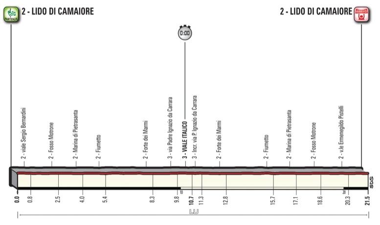 第1ステージのプロフィール(MAP:RCS Sport)