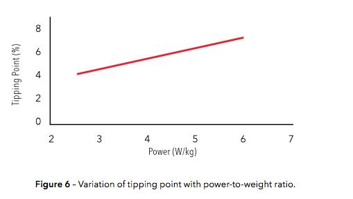 ティッピングポイントの換算表によると、パワーウエイトレシオに優れるライダーほど、きつい斜度の上りまでメリットが生まれることになる。今後チームメンバーたちは、システムシックスがメーンバイクとなりそうだ