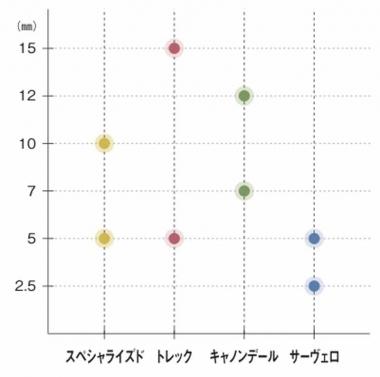 図2:コラムスペーサー厚分布図