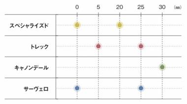 図4:シートポストセットバック幅展開図