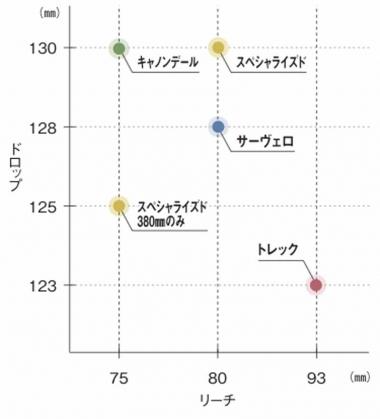 図3:ドロップ&リーチ相関図