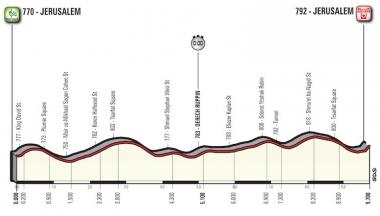 第1ステージのコースプロフィール(MAP : RCS Sport)
