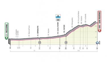 第9ステージの個人TTコースプロフィール (MAP : RCS Sport)
