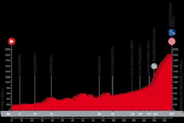 第19ステージのコースプロフィール