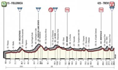 第3ステージのコースプロフィール(MAP : RCS Sport)