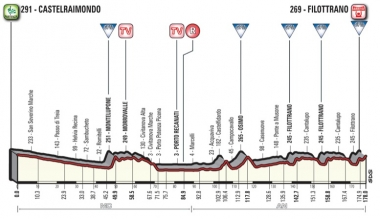 第5ステージのコースプロフィール(MAP : RCS Sport)