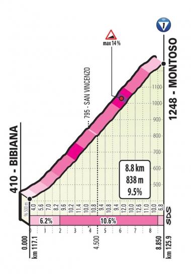 モントーゾ峠(MAP : RCS Sport)