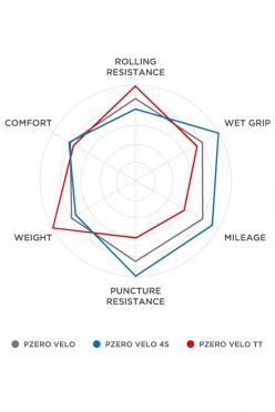 3タイプの性能を示すグラフ。時計回りに、転がり抵抗(の軽さ)、濡れた路面でのグリップ力、航続距離、耐パンク性能、軽量性、快適性を示す