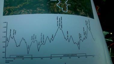 ブエルタ・サモラ第2ステージのエグさがわかるコースプロフィール