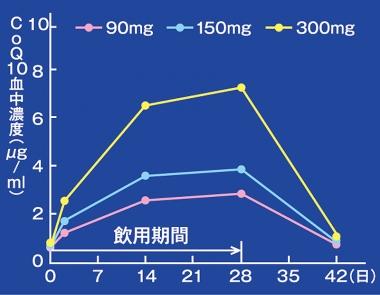 還元型コエンザイムQ10継続飲用による血中濃度の変化