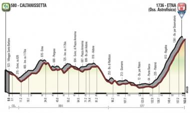 ●第6ステージ[カルタニセッタ〜エトナ](MAP : RCS Sport)