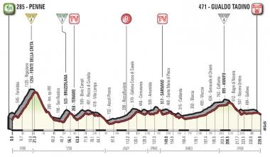 第10ステージのコースプロフィール(MAP : RCS Sport)