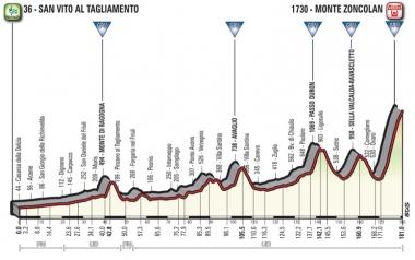 ●第14ステージ[サン・ビート・アル・タリアメント〜モンテ・ゾンコラン](MAP : RCS Sport)