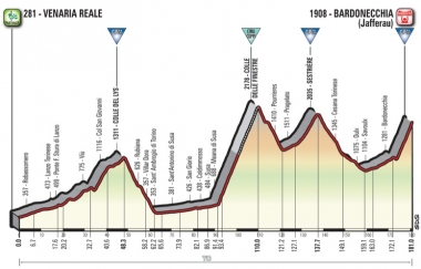●第19ステージ[ベナリア・レアレ〜バルドネッキア](MAP : RCS Sport)