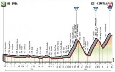 ●第20ステージ[スーザ〜チェルビニア](MAP : RCS Sport)