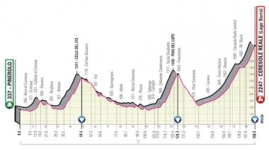 第13ステージのコースプロフィール (MAP : RCS Sport)