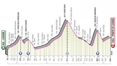 第16ステージのコースプロフィール (MAP : RCS Sport)
