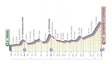 第19ステージのコースプロフィール (MAP : RCS Sport)