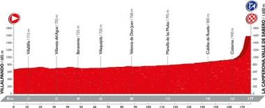 第8ステージは平坦区間だが、ラ・カンペローナの頂上ゴールだ(MAP: Unipublic)