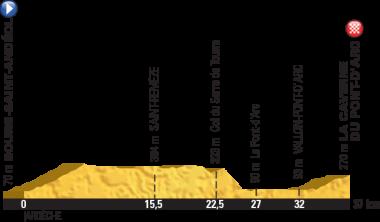 第13ステージ(個人TT)のコースプロフィール(MAP:ASO)