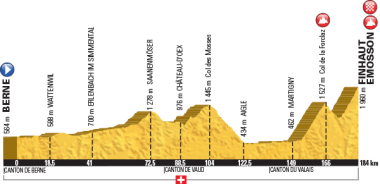 第17ステージのコースプロフィール(MAP:ASO)