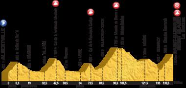 第19ステージのコースプロフィール(MAP:ASO)
