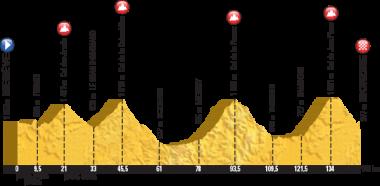 第20ステージのコースプロフィール(MAP:ASO)