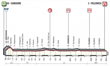 第2ステージのプロフィール(MAP : RCS Sport)