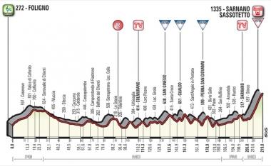 第4ステージのコースプロフィール (MAP : RCS Sport)