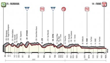 第6ステージのコースプロフィール(MAP : RCS Sport)