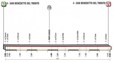 第7ステージのコースプロフィール(MAP : RCS Sport)