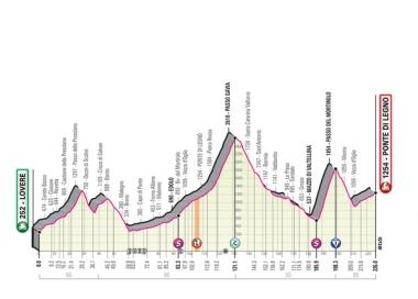 変更前のコースマップ。ガビア峠は今大会最高峰のチマコッピだった (MAP : RCS Sport)