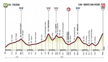 頂上ゴールの第5ステージ(MAP: RCS Sport)