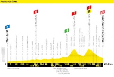 第12ステージのコースプロフィール(MAP : ASO)