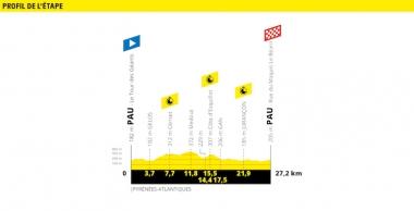 ●第13ステージのコースプロフィール(MAP : ASO)