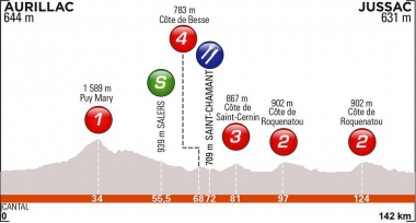 第1ステージのコースレイアウト(MAP : ASO)